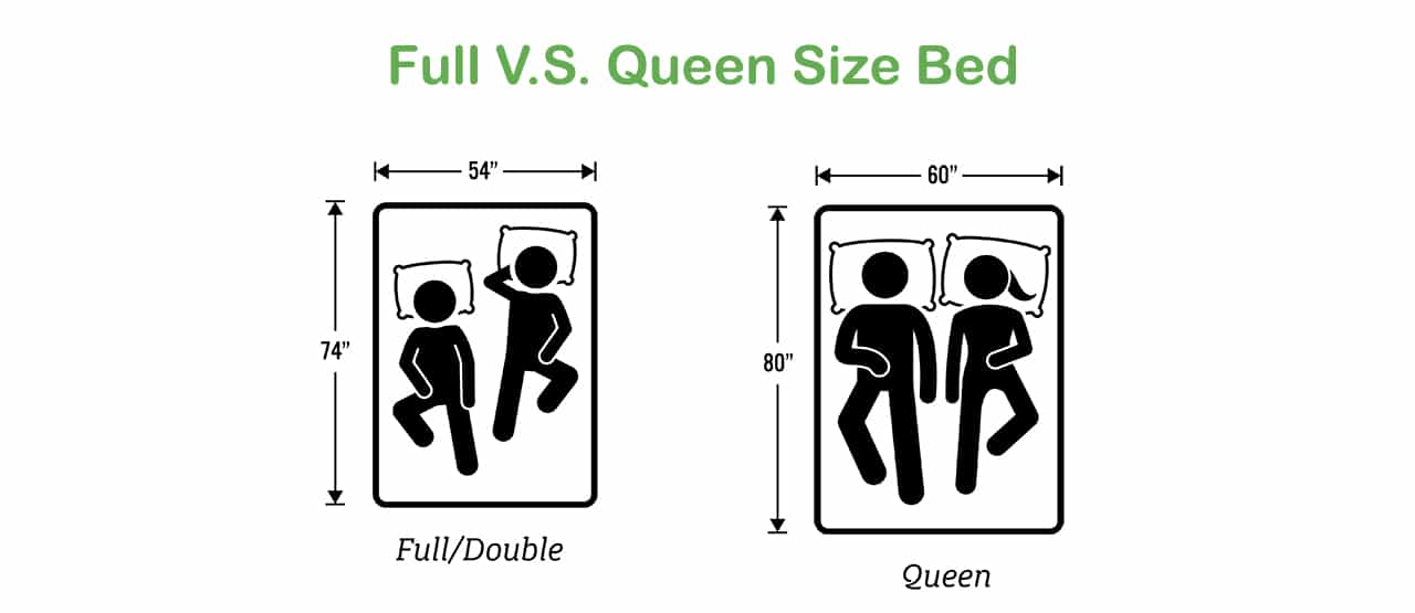 full vs queen size bed which should