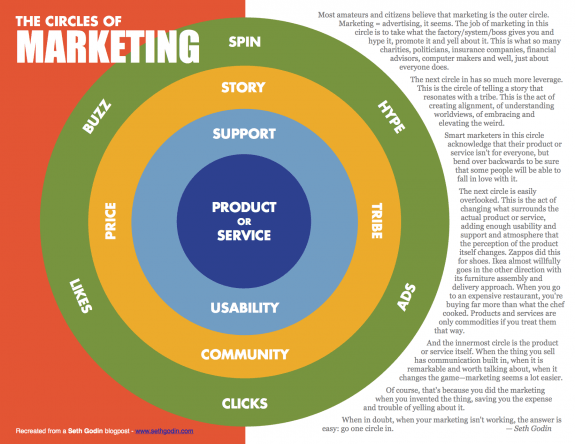 Circles of Marketing