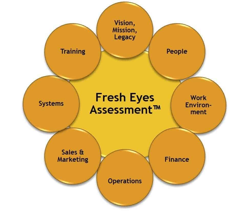 our strategic audit is called Fresh Eyes Assessment