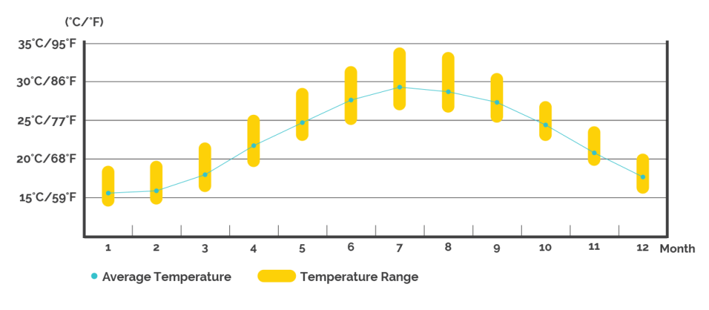 Temperature: Take Taipei for example, the average temperature is 25~30 °C from May to October; 15~25 °C from November to April.