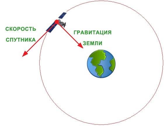 Вращение спутника вокруг Земли