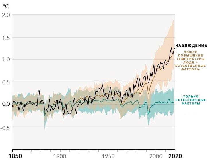 Человеческий фактор и естественное повышение температуры