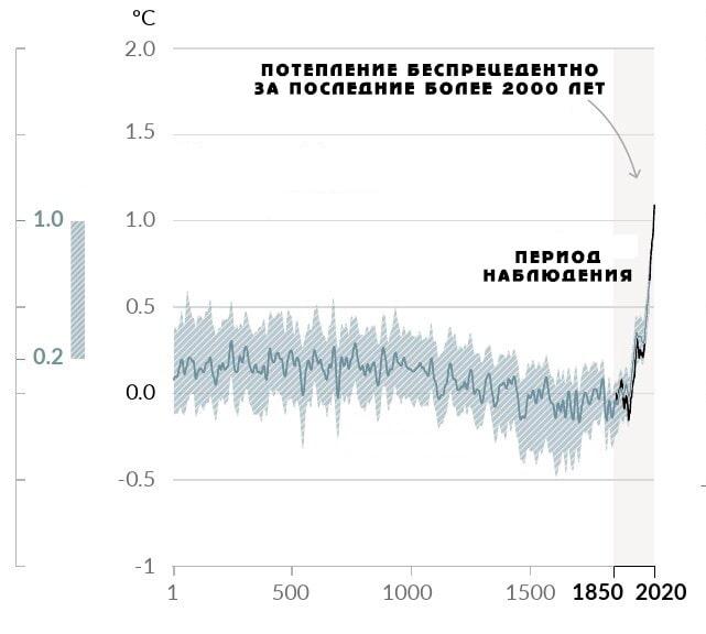 Изменение среднегодовой температуры климата