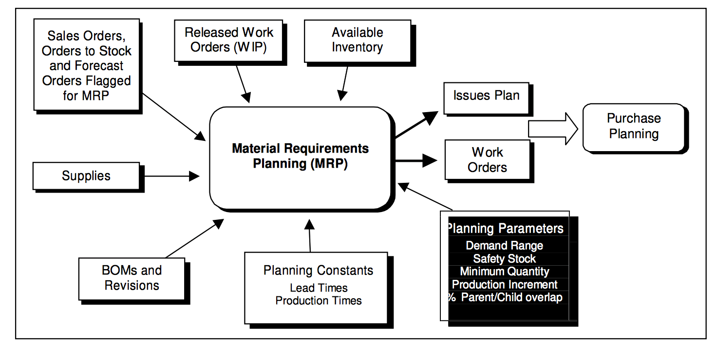 material requirement planning advantages and disadvantages