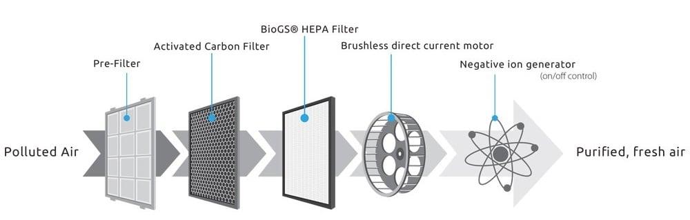 Rabbit Best Air Purifier topratedhomeproducts main