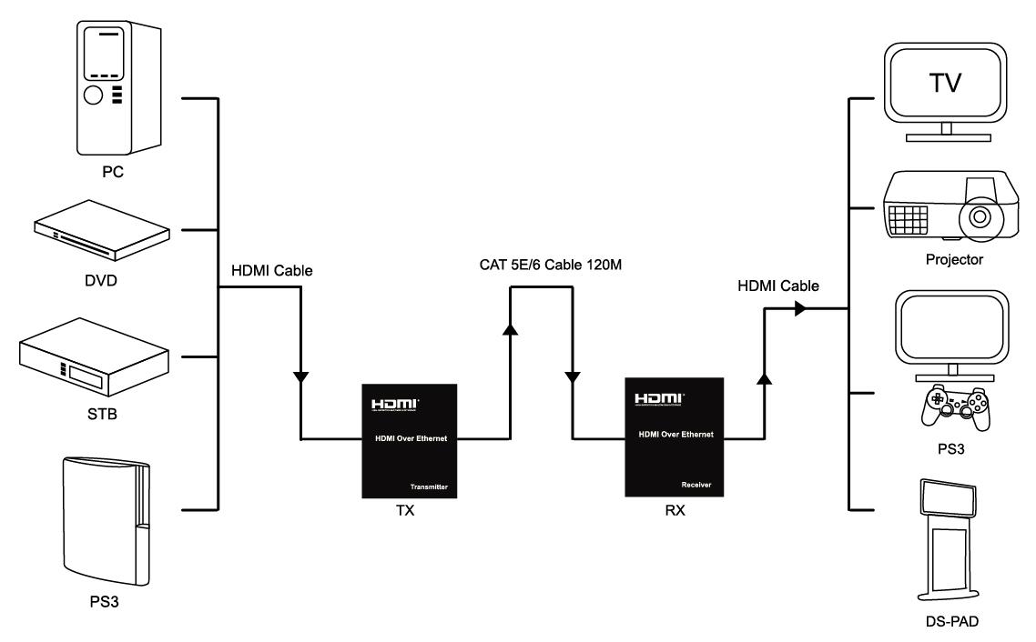 AN-HDH220 / 120m HDMI Matrix Extender over IP or Cat5e