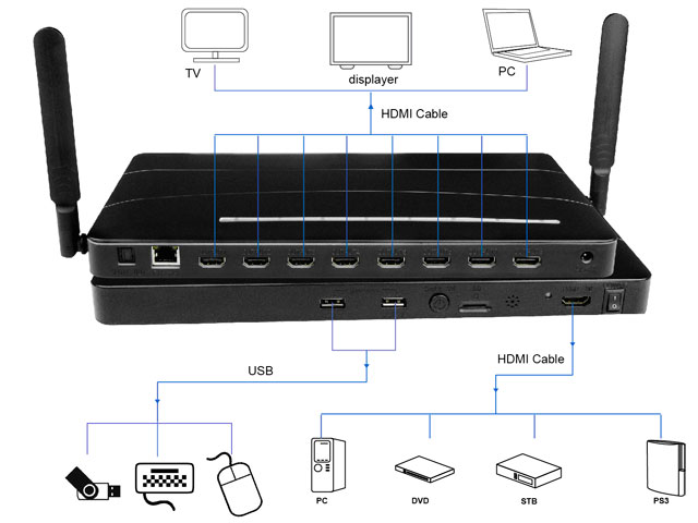8-Way HDMI Media Player with Miracast, WIFI, DLAN, SATA, SD Card and SPDIF audio