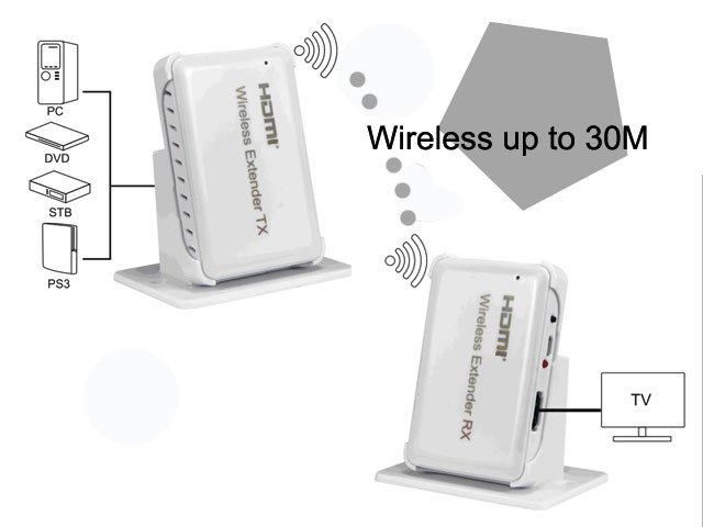 Wireless-HDMI-extender-30M-IP