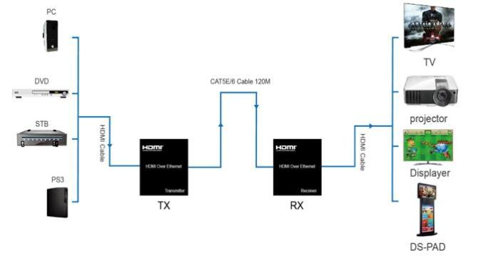 connection-diagram-2_Extender-Over-Cat5-e6