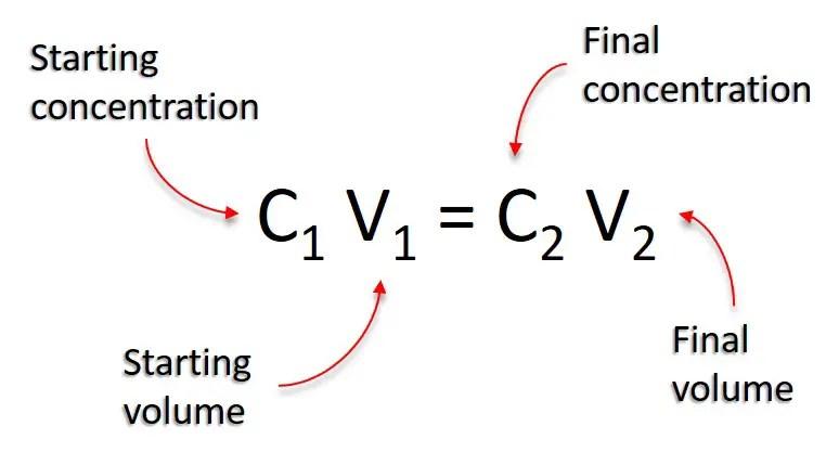 The C1v1 C2v2 Equation Explained