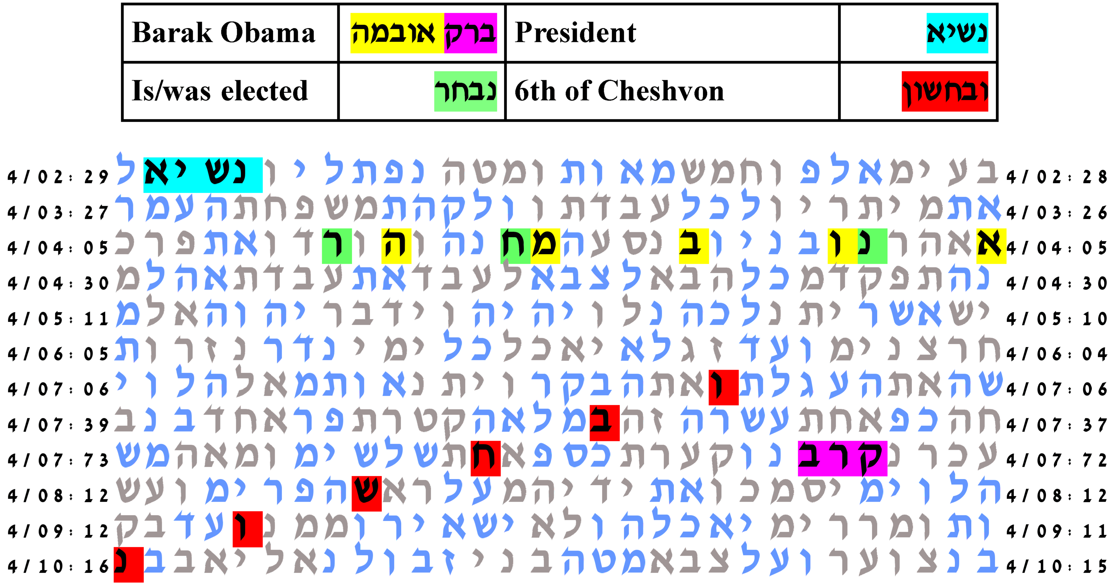 Bible Codes Seem to Indicate the Reelection of Barack