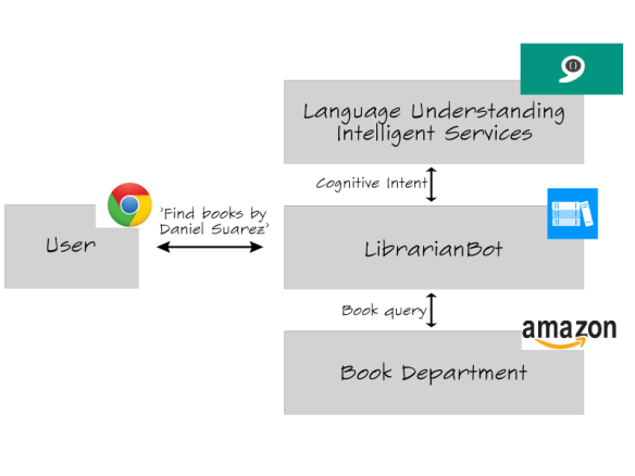 LibrarianBot