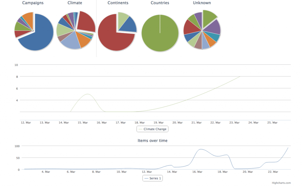 How to Visualize your data on your website | Torbjorn Zetterlund