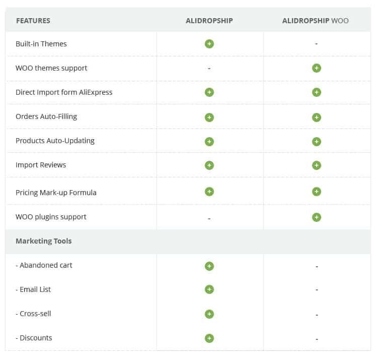 alidropship woo version review