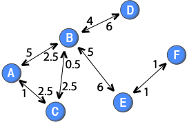 Note: The weights of the directed ties are placed close to the node that the ties originate from. For example, the tie from node B to node D has a weight of 4, whereas the tie from node D to node B has a weight of 6.