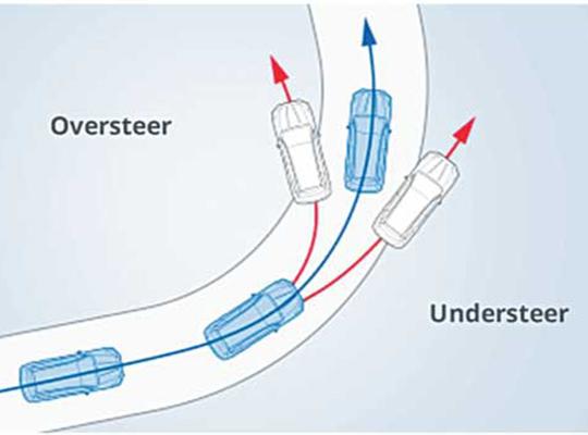 Vehicle Dynamics Control (VDC)