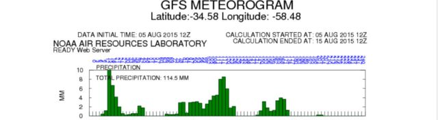 Meteorgrama-20150805-12z