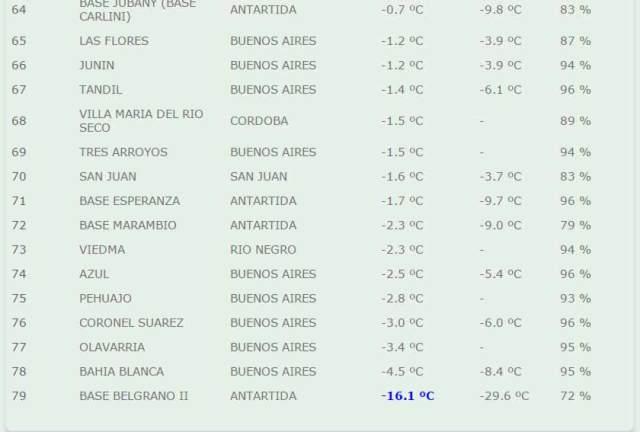 Valores de Temperatura a las 6 am