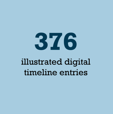 By the numbers 376