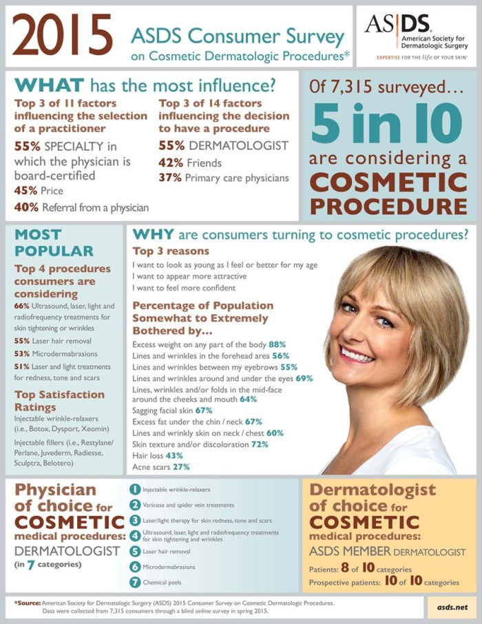Fascinating Results From The American Society Of Dermatologic