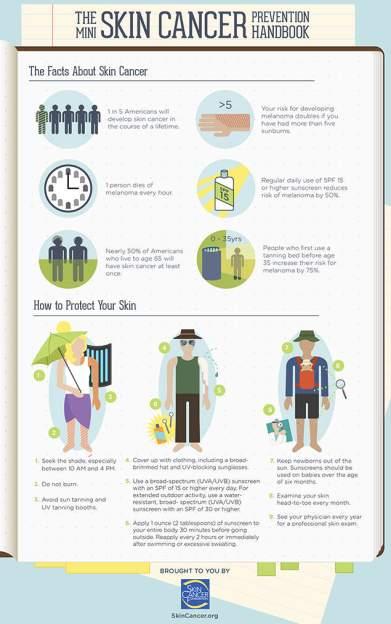 SkinCancerFoundation_Infographic_1_LEGACY