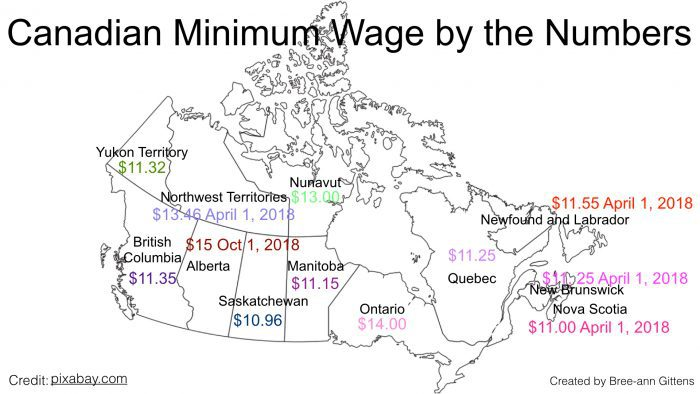 minimum wage ontario 2007