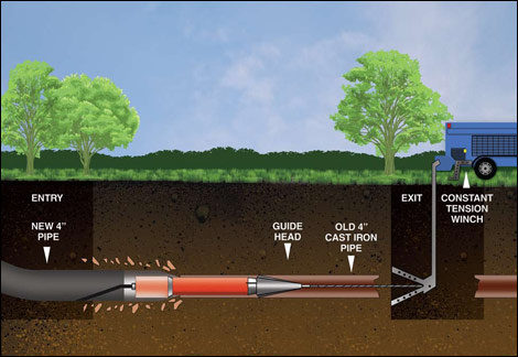 trenchless pipe replacement