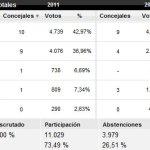 Porcentaje de votos por partido en Torrelodones