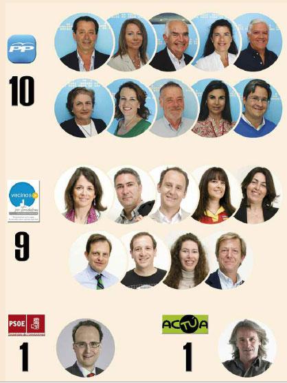 Corporacion Municipal de Torrelodones elegida el 22 de mayo 2011