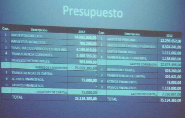 Presupuesto General 2012 del Ayuntamiento de Torrelodones