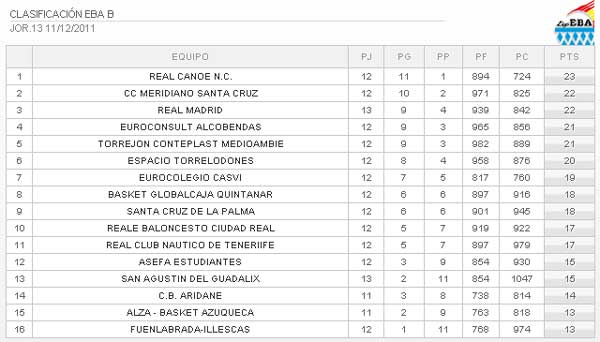 Clasificación Liga EBA (13ª jornada) Fuente: Federación Española de Baloncesto (FEB)