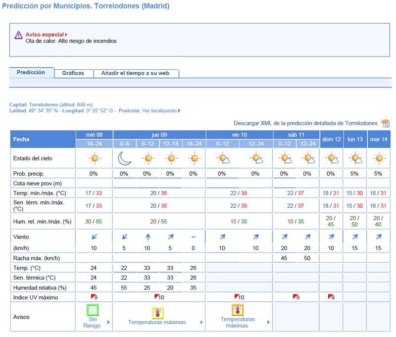 Predicción Meteorológica para Torrelodones: Ola de Calor