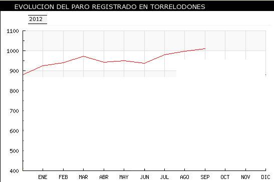 Evolución paro en Torrelodones - 2012