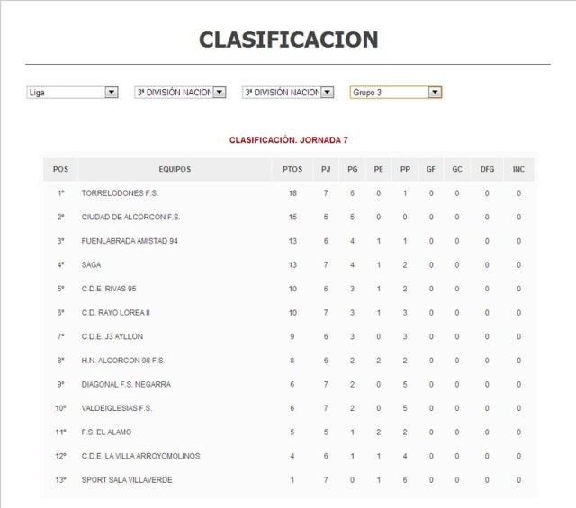 Clasificación 7ª Jornada Grupo 3 de 3ª División FEMAFUSA (Cuadro: FEMAFUSA.es) 2012