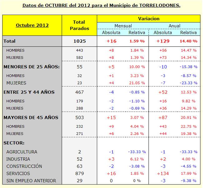 Paro en Torrelodones - Octubre 2012 - Datos de Foro-Ciudad.com