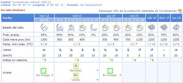 El Tiempo en Torrelodones para el 3-03-2013 Fuente: AEMET