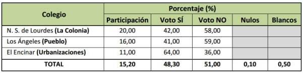 Porcentajes a favor del SÍ o NO en los distintos colegios electorales