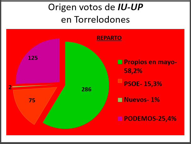 origen-votos-iu-up-12-15