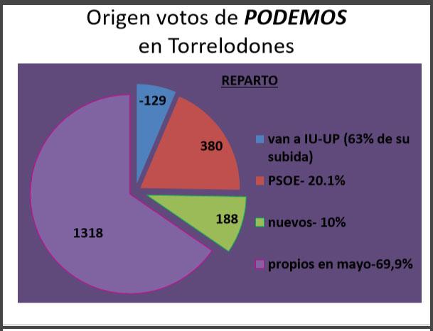 origen-votos-podemos-12-15