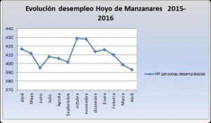 desempleo-hoyo-manzanares-2016