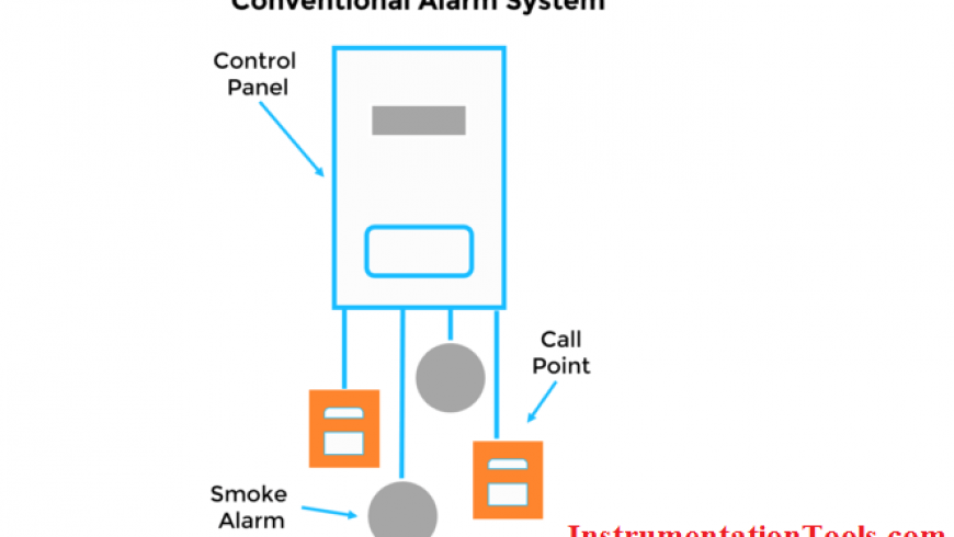 Basics of Fire Detection and Alarm System