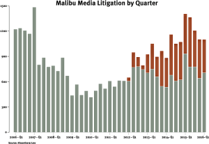 Bloomberg BNA - Malibu Media litigation by quarter