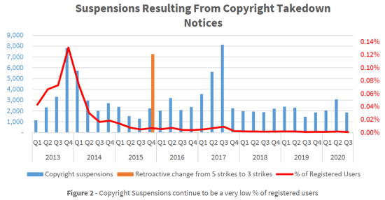 Mega copyright suspensions
