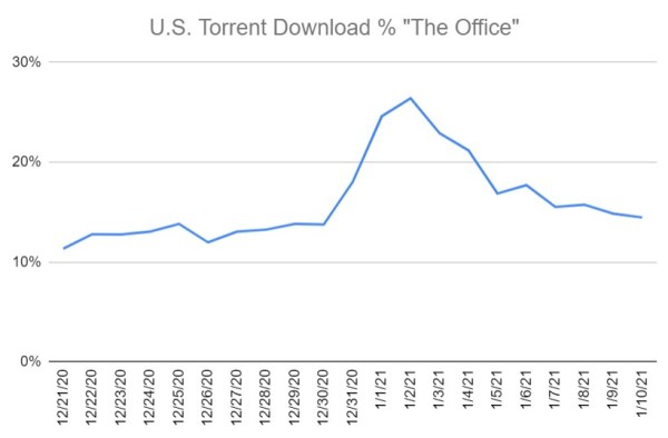 the office downloads percentage
