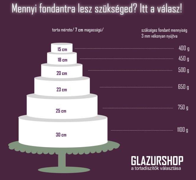 mennyi-fondantra-lesz-szukseged-normal-magassagu-torta-glazurshop-tortaiskola-1