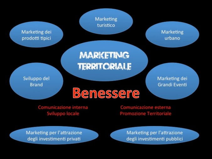 Le componenti del Marketing Territoriale
