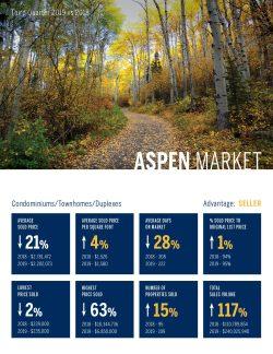 Aspen Condomininiums, Townhomes, Duplexes, Real Estate Market 3rd Quarter, 2019