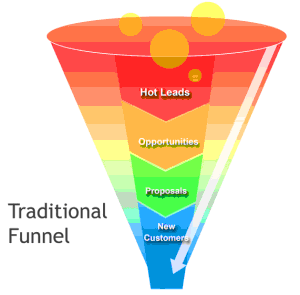 traditional_funnel-300x295