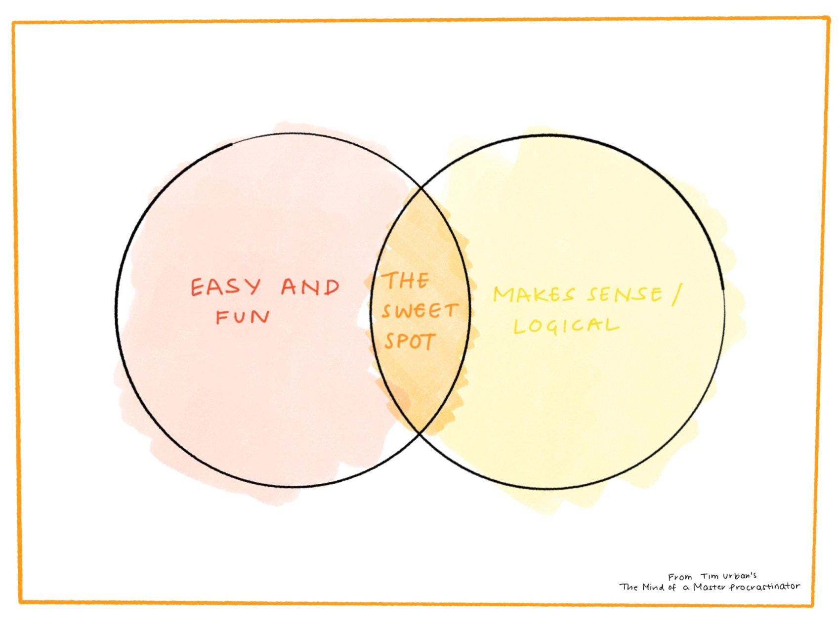 Venn Diagram of Easy and Fun, Makes sense / Logical and the Sweet Spot