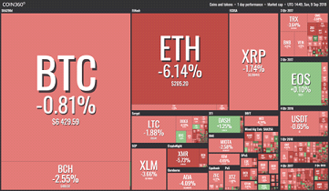 Cryptocurrency markets for last year